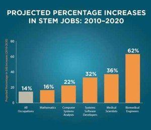STEM Job Projections